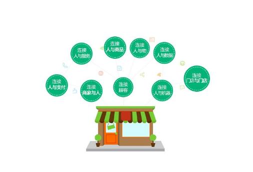 连锁店管理系统之会员储值卡管理系统如何用