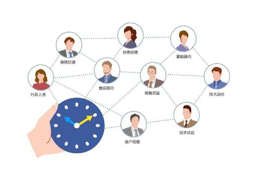 企业员工管理系统软件哪个好 如何定位企业功能要求