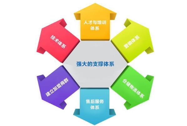 企业培训体系包括哪些内容 六个层次培训体系